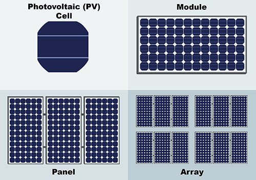 Frequently Asked Questions on Photovoltaics (PV)
